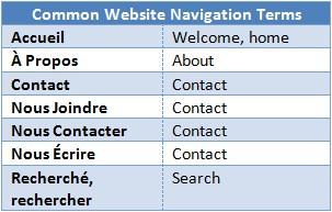 Common Website Navigation Terms